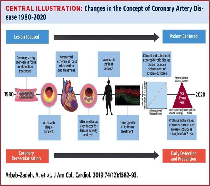 """Από την πρόσφατη δημοσίευση του  Αμερικανικού Κολλεγίου Καρδιολογίας στο περιοδικό του  (""""Journal of American College of Cardiology""""). Απεικονίζεται η εξέλιξη της θεραπείας της στεφανιαίας νόσου  από το 1980 μέχρι σήμερα."""